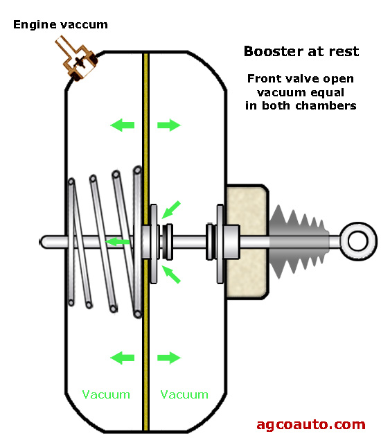 A greatly simplified vacuum brake booster at rest