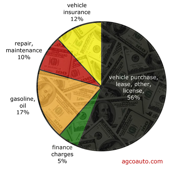 the costs of transportation