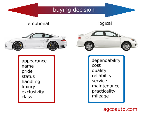 emotions will lead to a poor choice in most vehicle purchases
