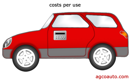 there is a cost every time we use of a vehicle