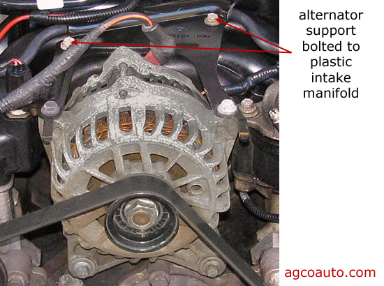The alternator is mounted to the plastic intake manifold