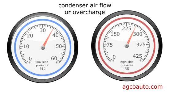 insuficient air flow through the condenser raises high side pressure