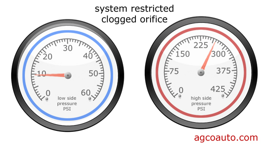 A restriction in the system will cause a very low reading on the low-side