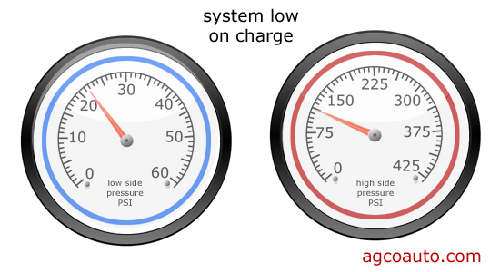 Both gauges low may indicate a low system charge