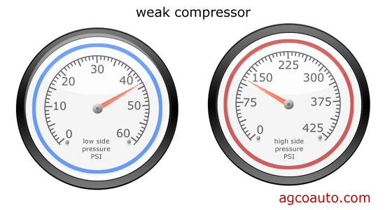 a weak ac compressor shows as insuficient change from side to side