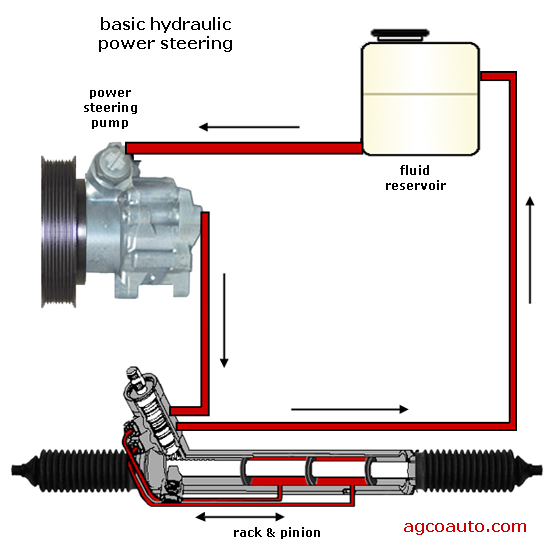 parts of a basic hydraulic power steering system