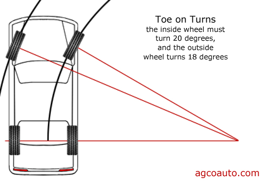 Toe on turns means the inside wheel must turn more than the outside