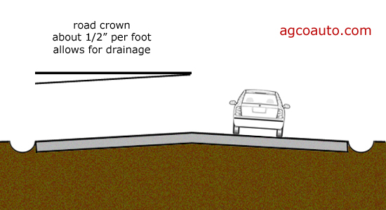 Road crown is the slope toward the drainage