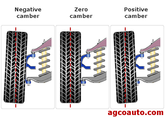 Camber is the position of the tire in relation to true verticle